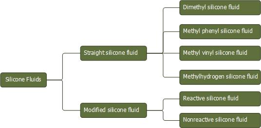 Silicone Fluids | Silicone Oils | SiSiB Silicones